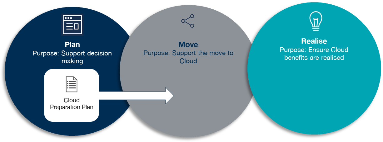 Cloud Preparation Plan - Plan, Move, Realise