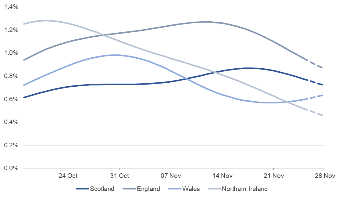 Modelled estimates of the percentage of the population testing positive for the coronavirus (COVID-19) in each of the four nations of the UK, between 18 October and 28 November