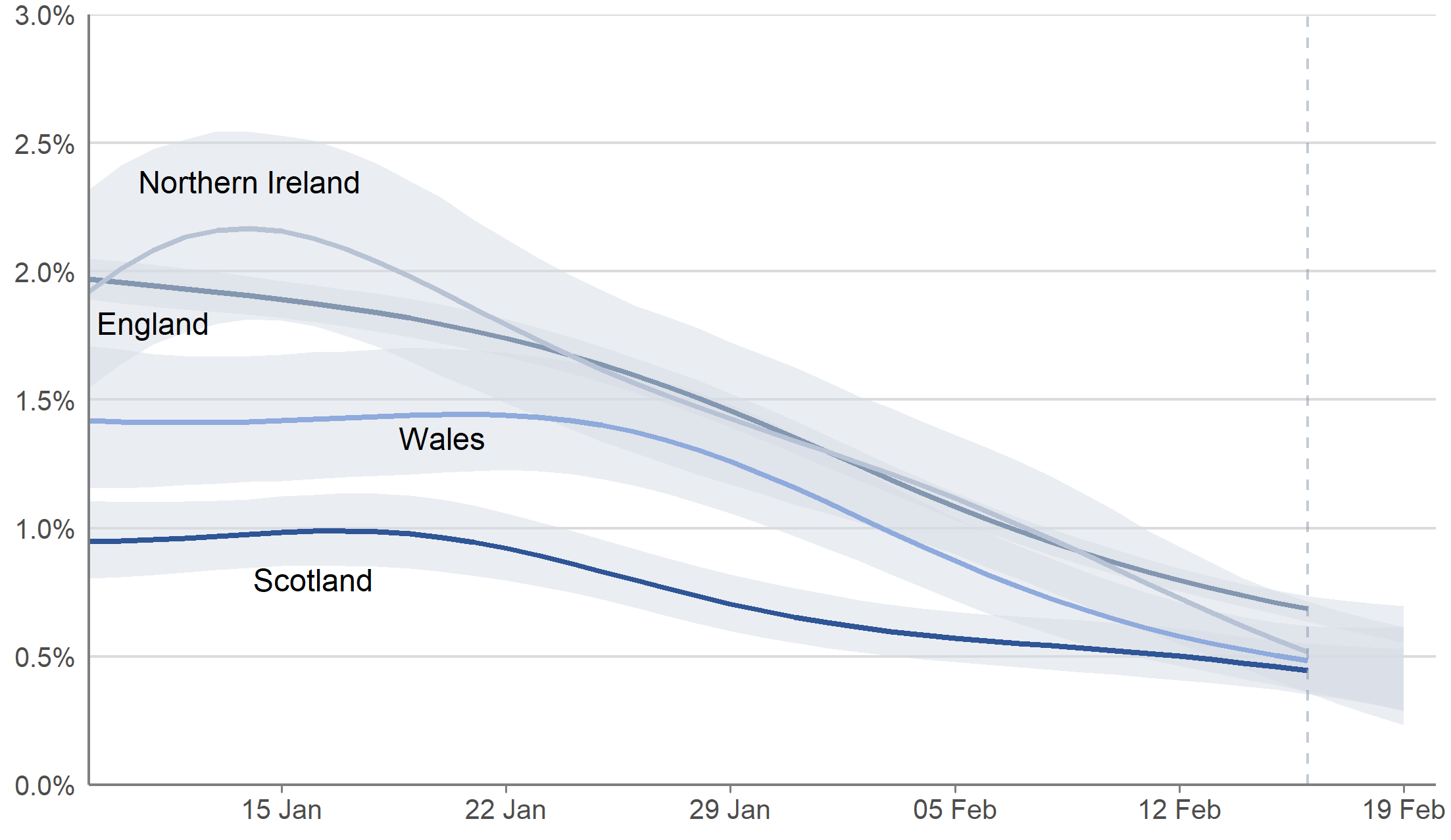 Modelled estimates of the percentage of the population testing positive for COVID-19 in each of the four nations of the UK, between 9 January and 19 February 2021 including 95% credible intervals (See notes 1,3,4,5,6)