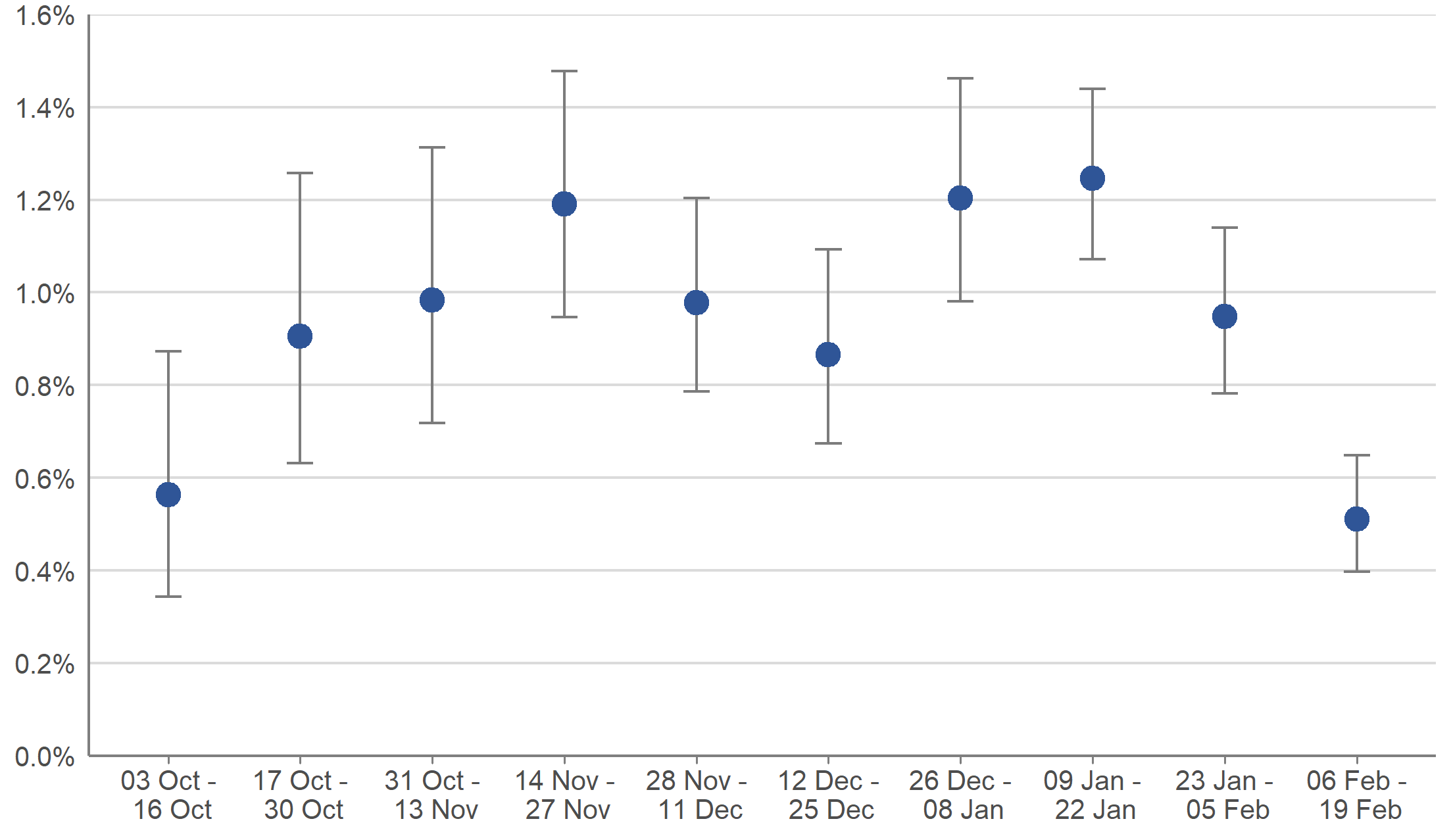 Weighted estimates of the percentage of the population that would have tested positive for COVID-19 between 3 October 2020 and 19 February 2021