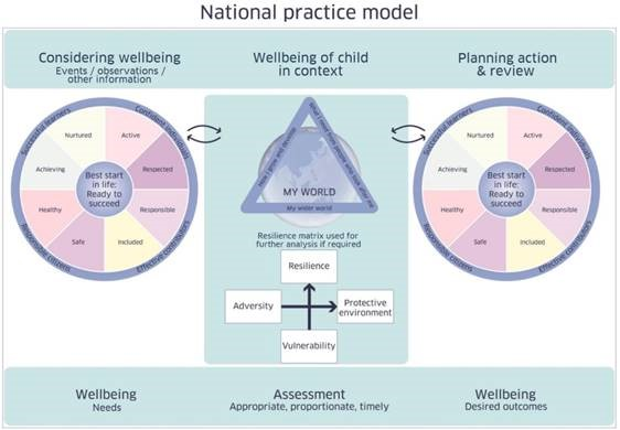 GIRFEC national practice model diagram
