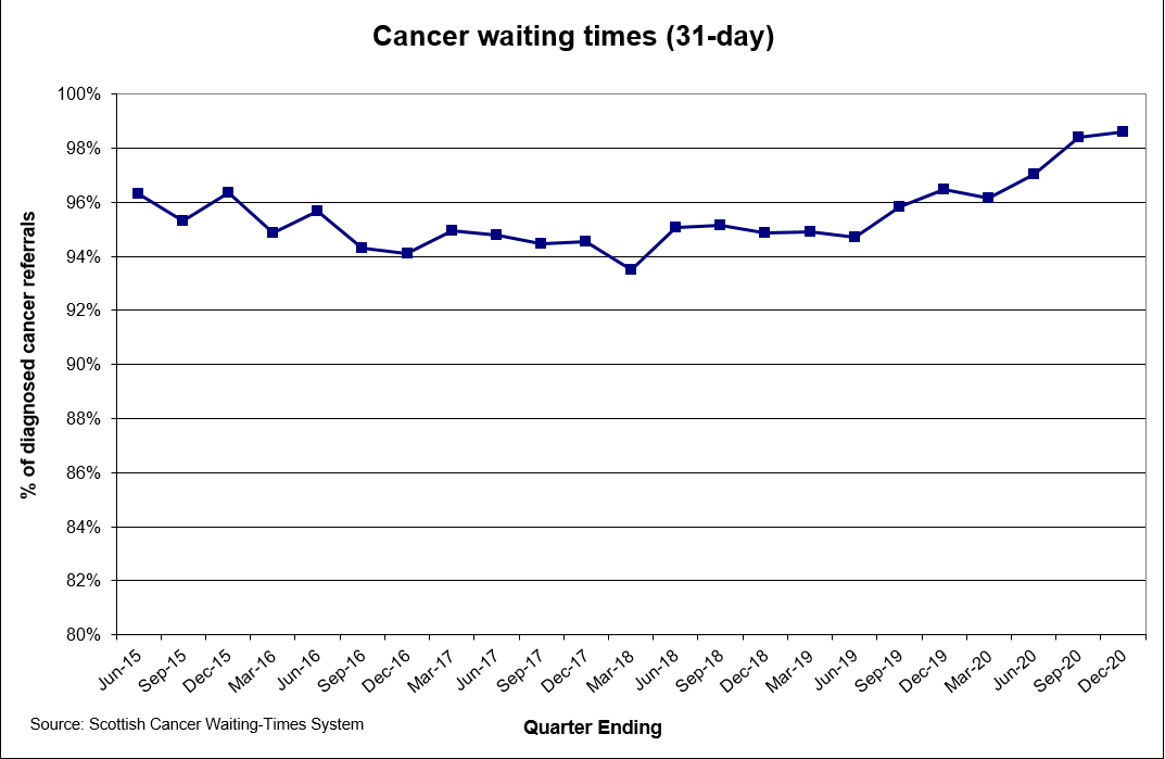 Cancer waiting times (31 days) December 2020