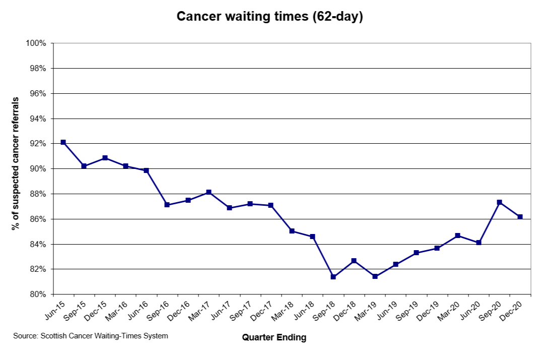 Cancer Waiting Time (62 days) December 2020