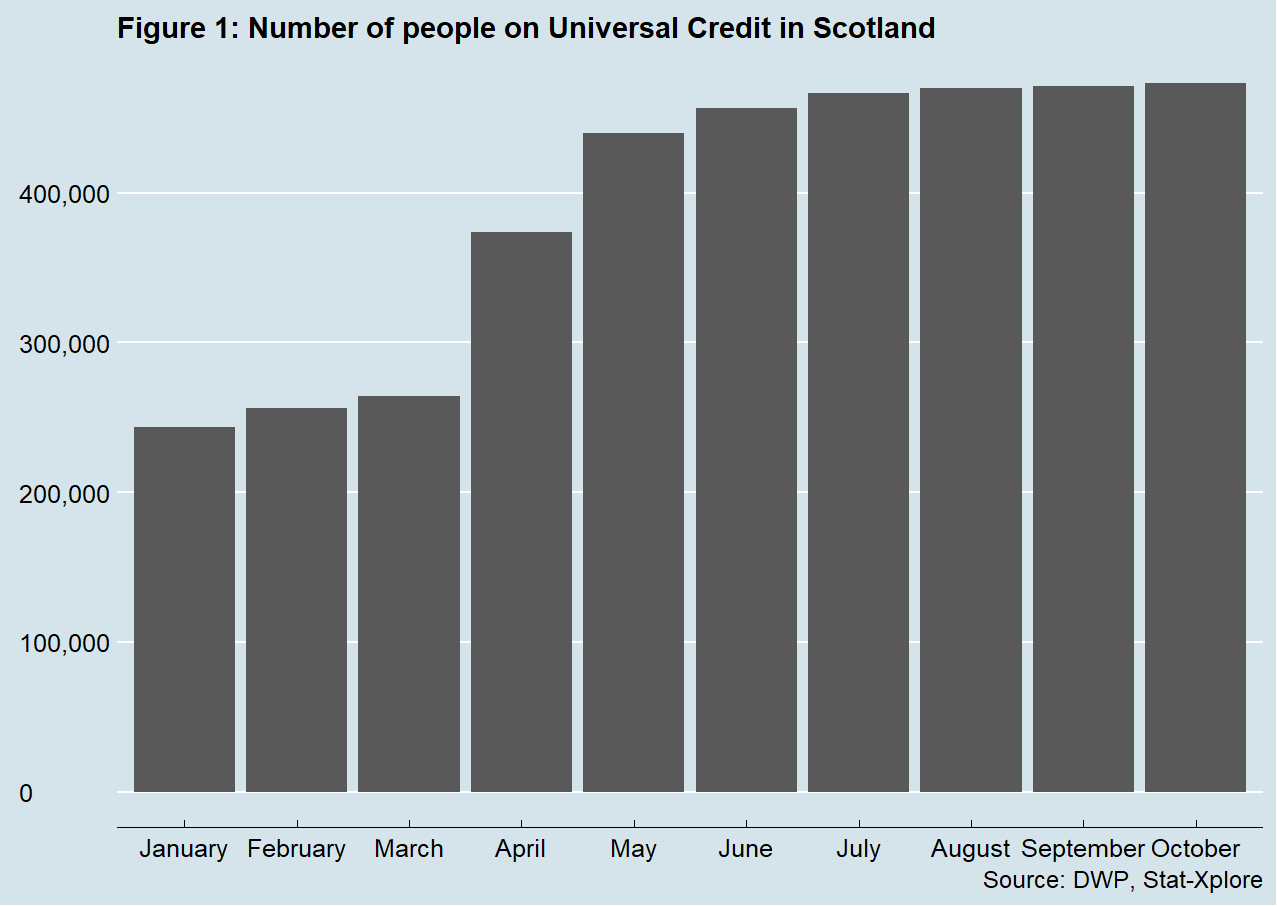 Figure 1 shows that the number of people on Universal Credit in Scotland has increased each month this year, from 244,000 in January to 473,000 in August