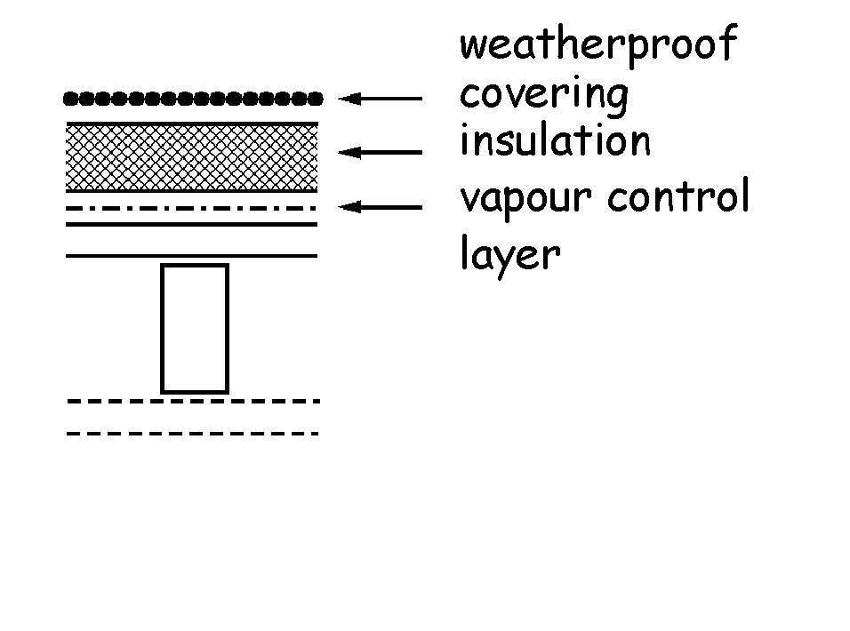Roof constructions - Type C