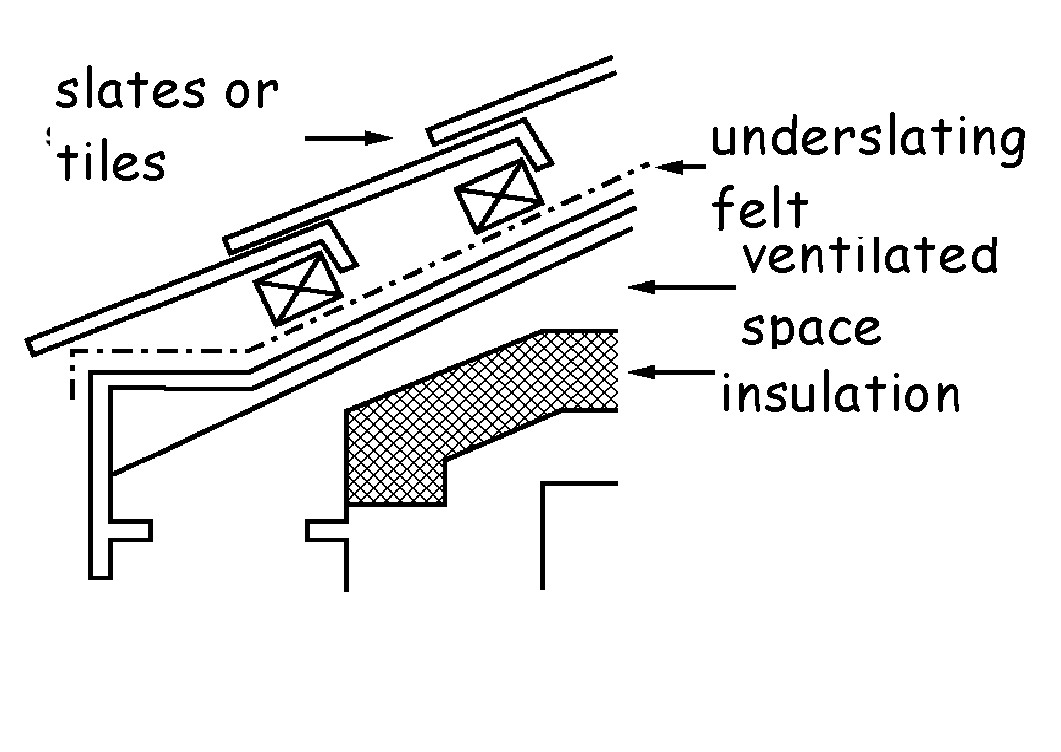 Roof constructions - Type A (slate or tiles - insulation on a level ceiling)