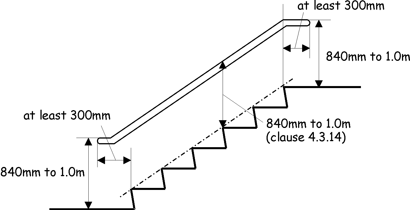 Handrails to stairs and ramps