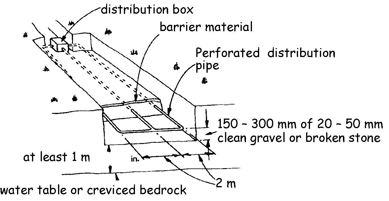 Piped infiltration bed system
