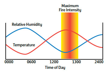 Fig. B3.1 Diagram of how flammability of fuels can change throughout the day
