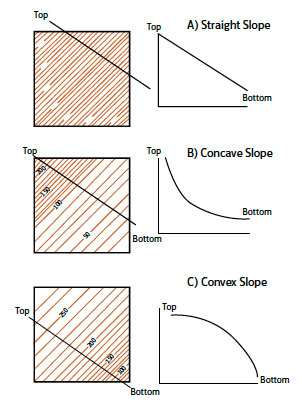Fig. B3.5 The shape of slopes can affect fire spread and intensity