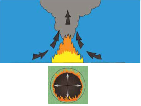 Fig. B5.2 Illustration of the effect of the convection plume in the early stages of fire development. A fire in a state of equilibrium burning with equal intensity in all directions