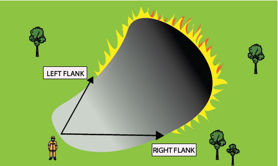 Fig. B5.6 Showing the left and right flanks of a fire