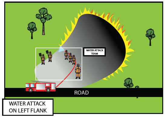 Fig. B8.2 In this illustration the crew is attacking the left flank and working in the pre-burnt area
