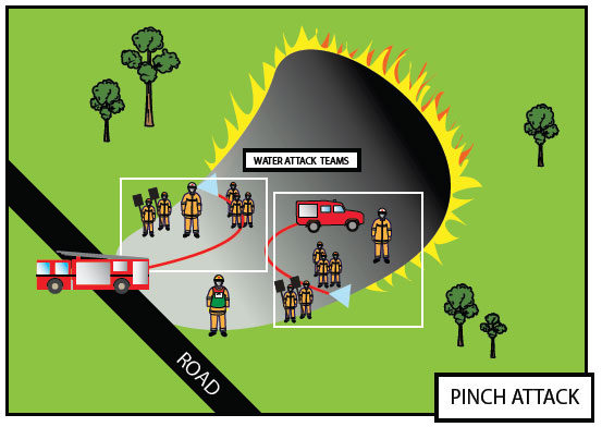 Fig. B8.3 In the illustration above two crews are attacking both flanks of the fire; this is referred to as a 'pinching attack'. Working from the tail of the fire the crews take advantage of the black area where the fuel has already been burnt