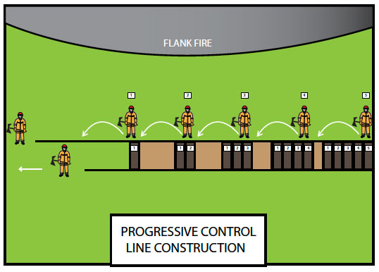 Fig. B8.5 Progressive control line construction
