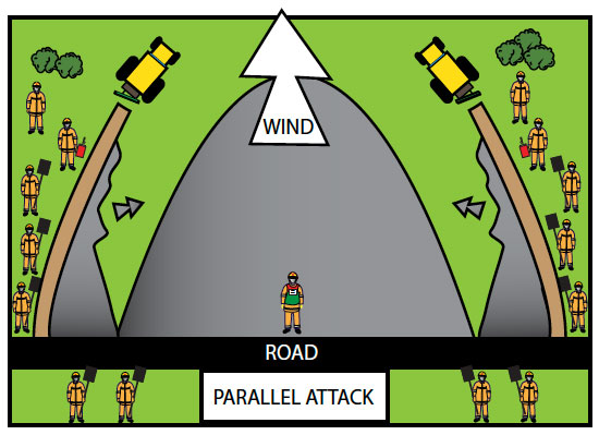 Fig. B8.6 A Parallel Attack with control lines and burn out operations occuring simulataneously