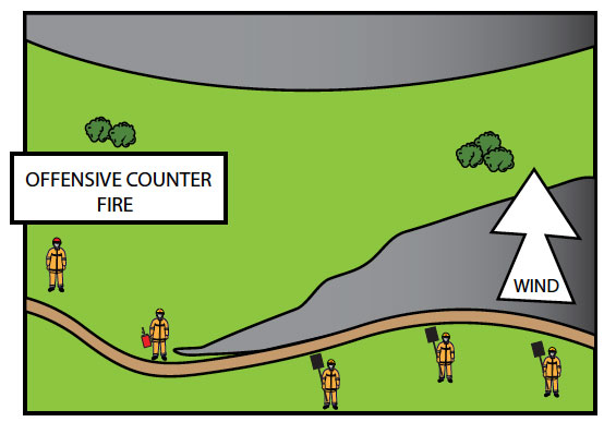 Fig. B8.8 Example of a burn using the in-drafts to draw the two fires together