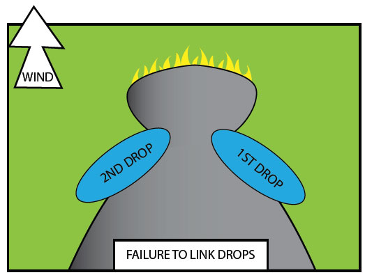 Fig. B9.1 The illustration showing the serious consequences of failing to link water or retardant drops