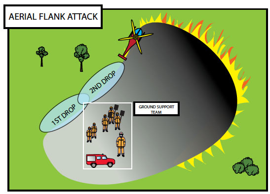 Fig. B9.4 An aerial attack on the left flank of a fire being supported by a ground team equipped with hand tools and which has water attack capability