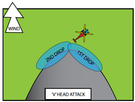 Fig. B9.5 'V' attack against the head