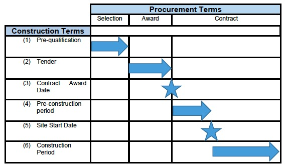 Construction Procurement Handbook - gov scot