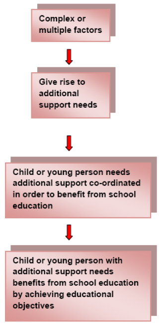 The factors giving rise to additional support needs
