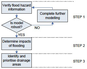 Figure 8. Overview of SWMP risk assessment process