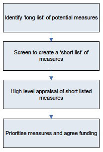 Figure 10. Overview of measures appraisal process