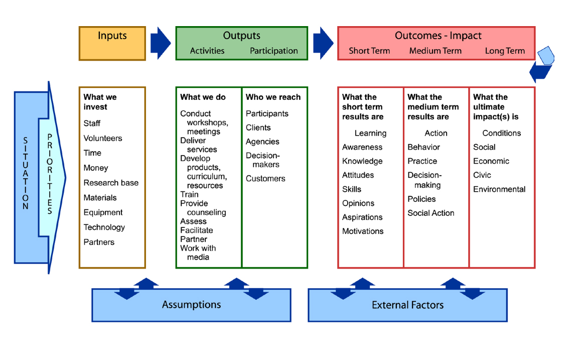 A Logic Model Template To Use