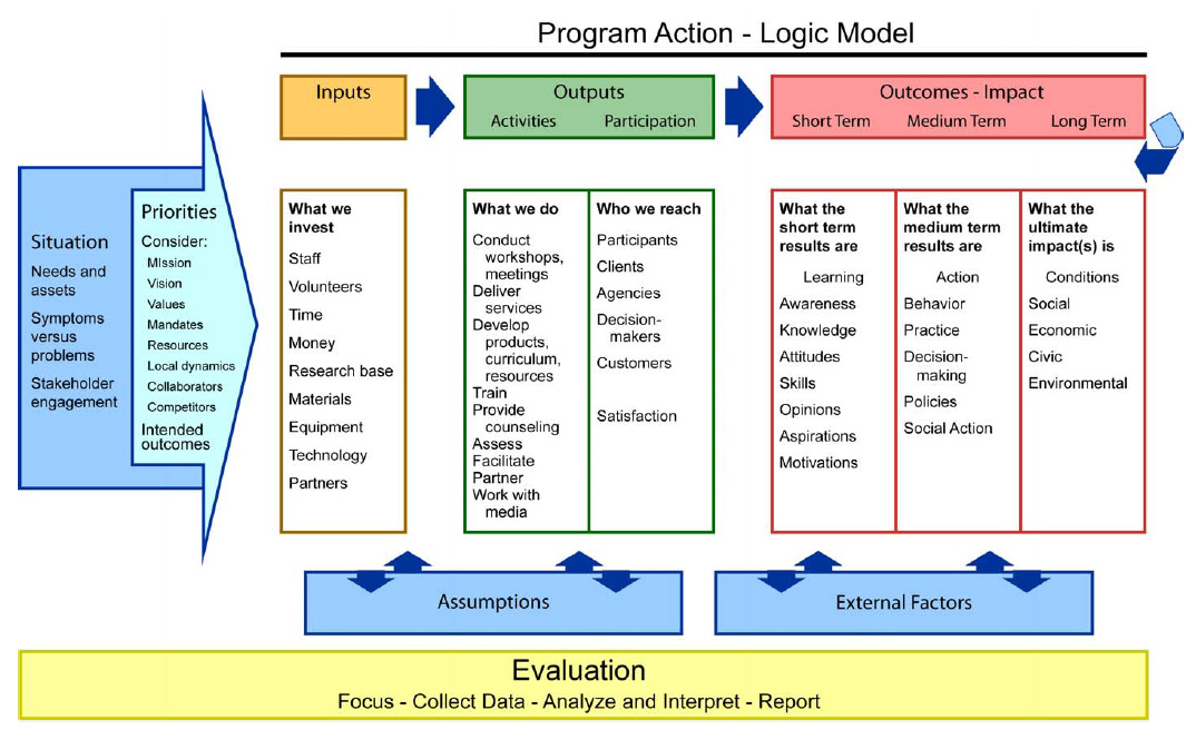 The logic model template