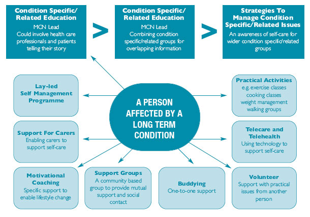 Self Management Framework for Long Term Conditions