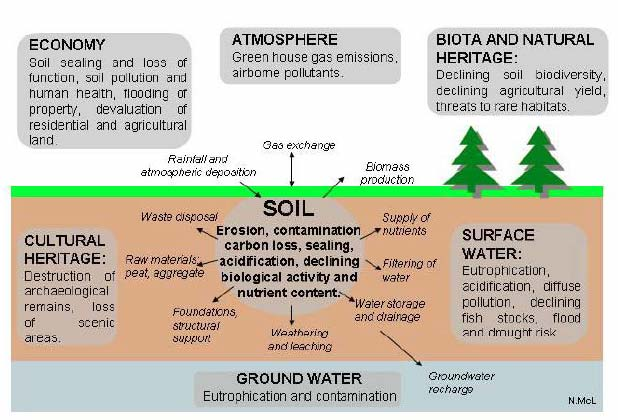 Figure 4.1 Soil threats and impacts (from SPICe Briefing 06/53)