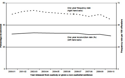Chart 1 Reconviction frequency rates and reconviction rates: 2009-10