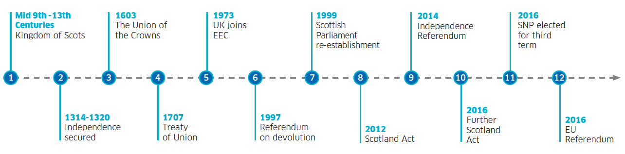 Timeline: Scotland's constitution: more than 1,000 years as a proud nation