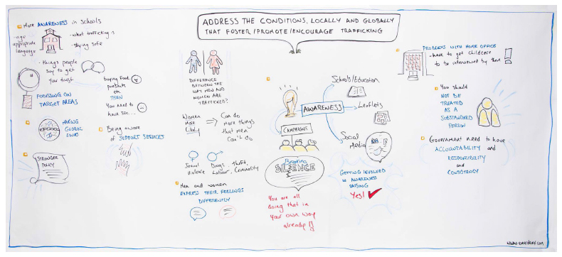 illustration - address the conditions, locally and globally that foster/promote/encourage trafficking