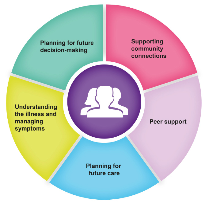Figure 1: Alzheimer Scotland's 5 Pillars Model of Post-Diagnostic Support
