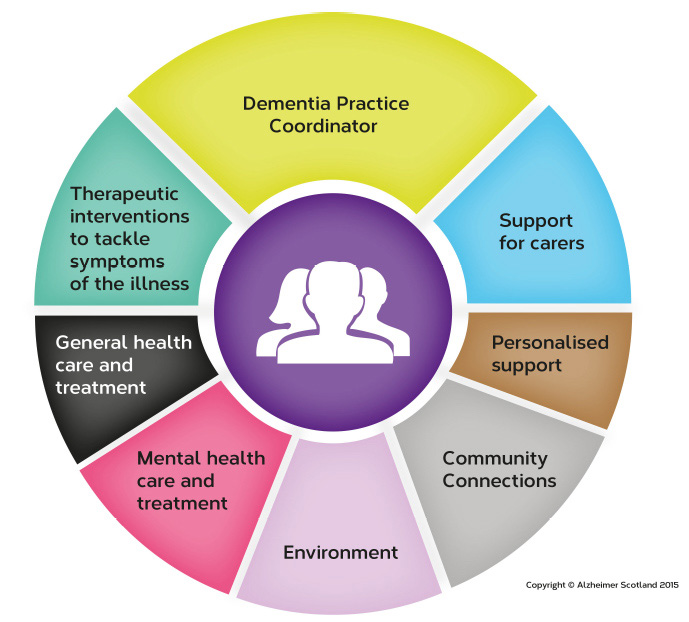 Figure 2: Alzheimer Scotland 8 Pillars Model of Integrated Community Support