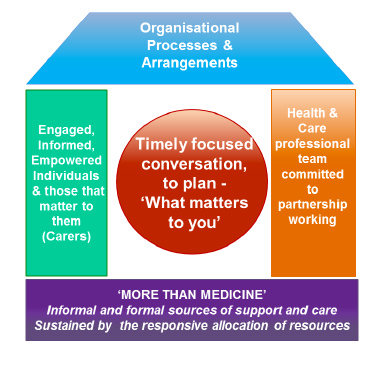 Figure 3: The House of Care Model