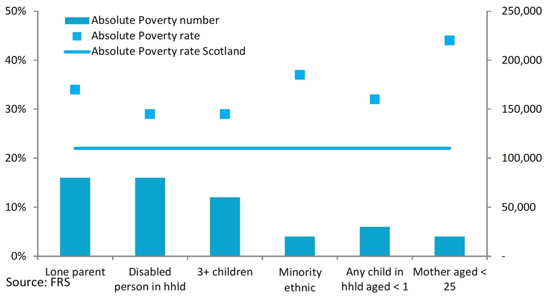 Chart 3: Absolute Poverty