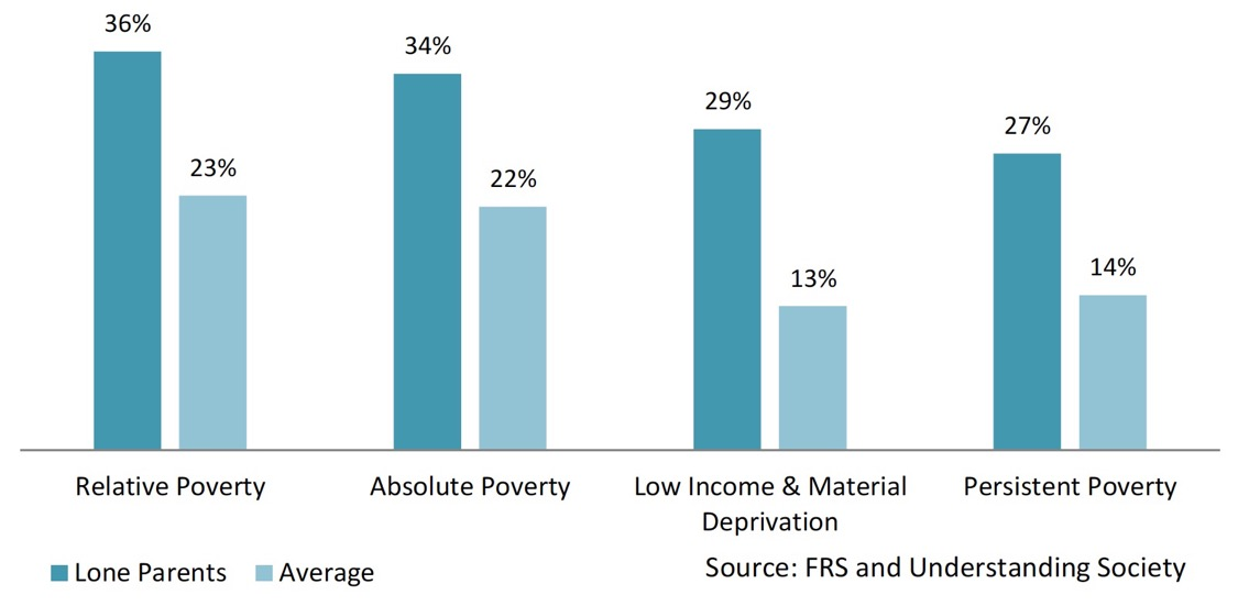 Chart 6: Child Poverty Rates - Lone parents