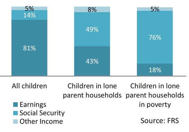 Chart 7: Income Sources – Lone parents