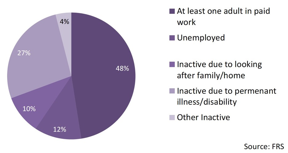 Chart 11 – Employment Status – Disabled households in poverty