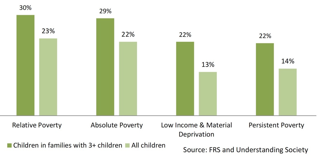 Chart 12: Child Poverty Rates – 3+ children