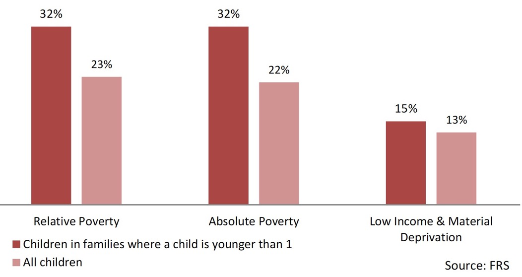 Chart 16: Child Poverty Rates – Households with child aged <1