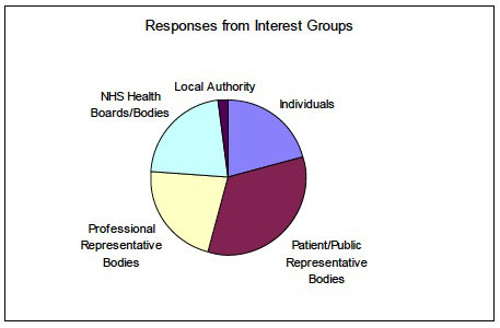 Responses from Interest Groups