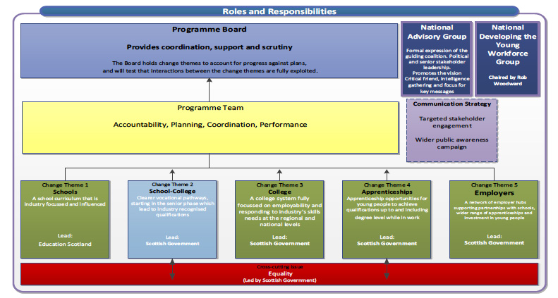 Developing the Young Workforce programme - Governance Structure