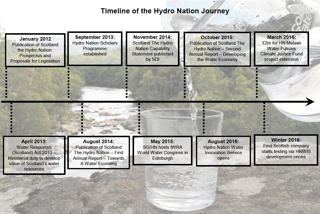 Timeline of the Hydro Nation Journey