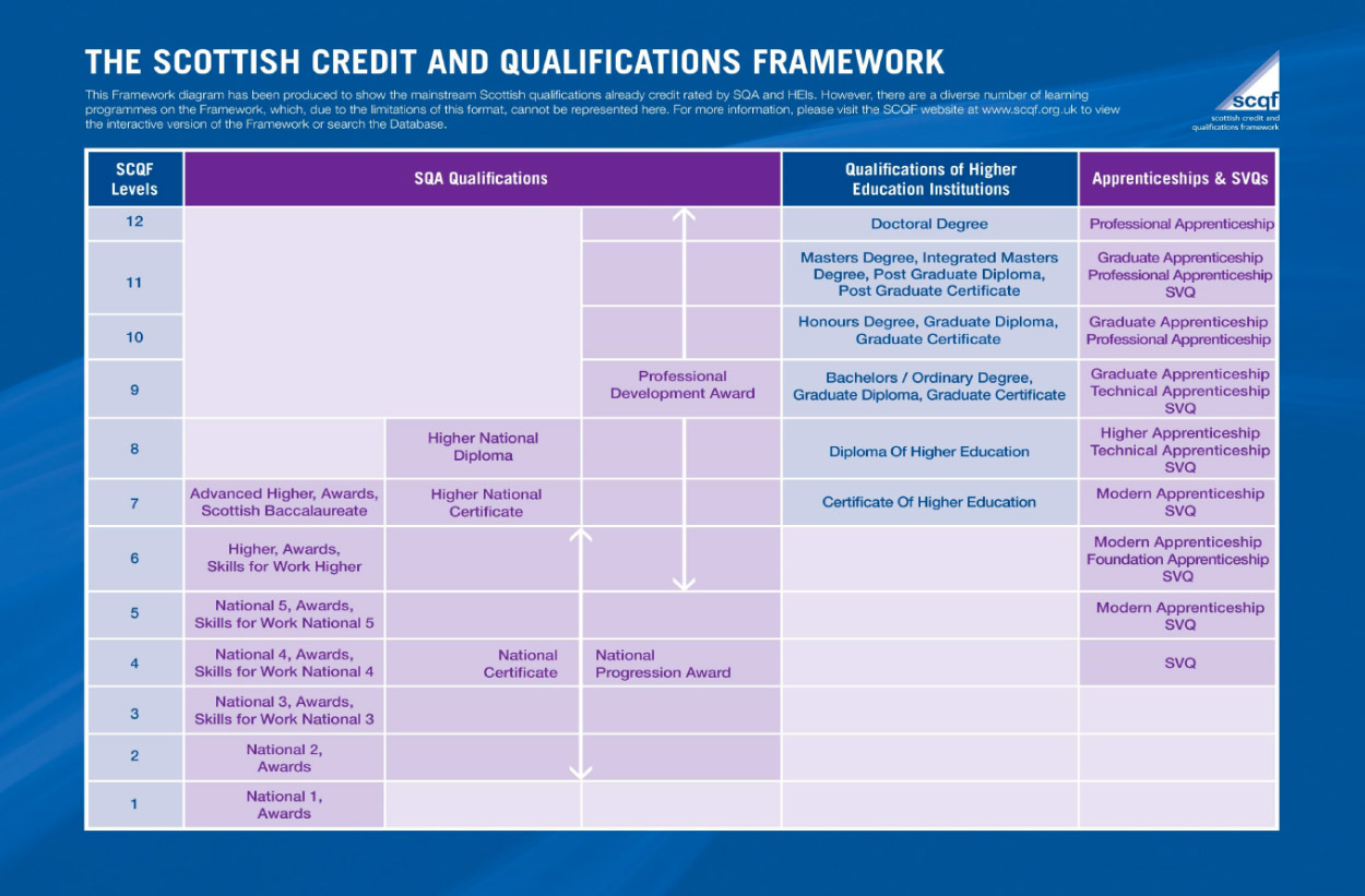 The Scottish Credit and Qualification Framework