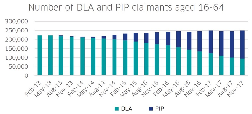 Figure 1 – The number of working-age DLA and PIP claimants in Scotland from 2013 to 2017