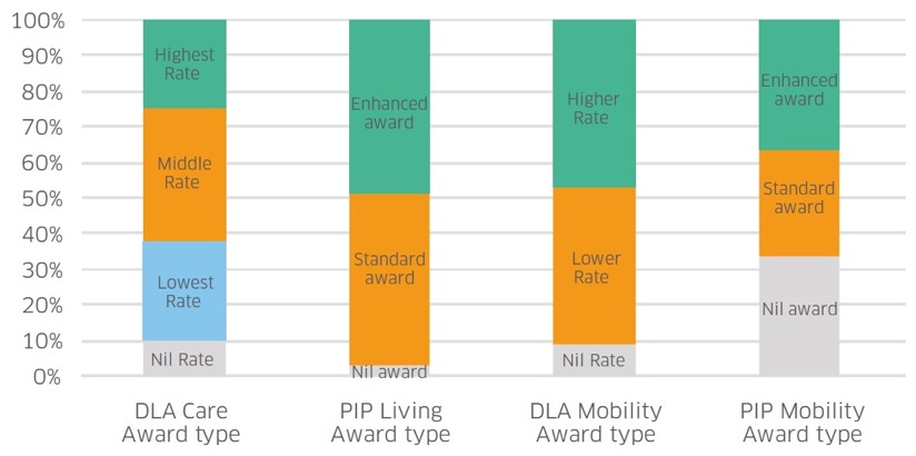 Figure 2 – DLA and PIP award components of people aged 16–64 in November 2017